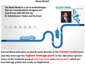 Iceberg Model and Muni Method Mapping